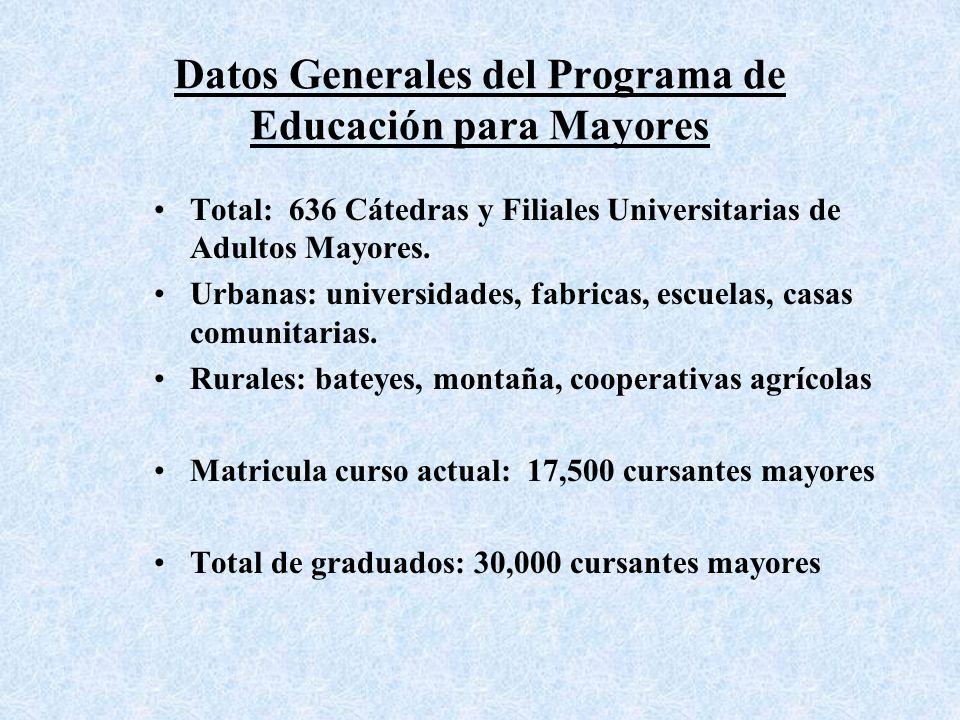 Datos Generales del Programa de Educación para Mayores Total: 636 Cátedras y Filiales Universitarias de Adultos Mayores.