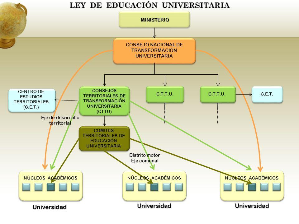 LEY DE EDUCACIÓN UNIVERSITARIA MINISTERIO CONSEJOS TERRITORIALES DE TRANSFORMACIÓN UNIVERSITARIA (CTTU) C.T.T.U.