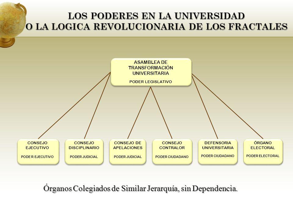 LOS PODERES EN LA UNIVERSIDAD O LA LOGICA REVOLUCIONARIA DE LOS FRACTALES CONSEJO DISCIPLINARIO PODER JUDICIAL CONSEJO DE APELACIONES PODER JUDICIAL ÓRGANO ELECTORAL PODER ELECTORAL CONSEJO EJECUTIVO PODE R EJECUTIVO CONSEJO CONTRALOR PODER CIUDADANO DEFENSORIA UNIVERSITARIA PODER CIUDADANO ASAMBLEA DE TRANSFORMACIÓN UNIVERSITARIA PODER LEGISLATIVO Órganos Colegiados de Similar Jerarquía, sin Dependencia.