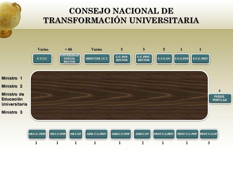 CONSEJO NACIONAL DE TRANSFORMACIÓN UNIVERSITARIA C.T.T.U.C.T.T.U.UNIVERSIDADOFICIALRECTORUNIVERSIDADOFICIALRECTOR DIRECTOR I.U.T.