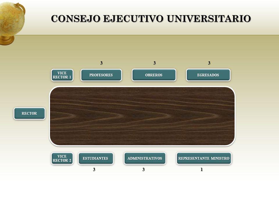 CONSEJO EJECUTIVO UNIVERSITARIO VICE RECTOR 1 VICE PROFESORESPROFESORESOBREROSOBREROS ESTUDIANTESESTUDIANTES RECTORRECTOR ADMINISTRATIVOSADMINISTRATIVOS REPRESENTANTE MINISTRO VICE RECTOR 2 VICE EGRESADOSEGRESADOS 333 331