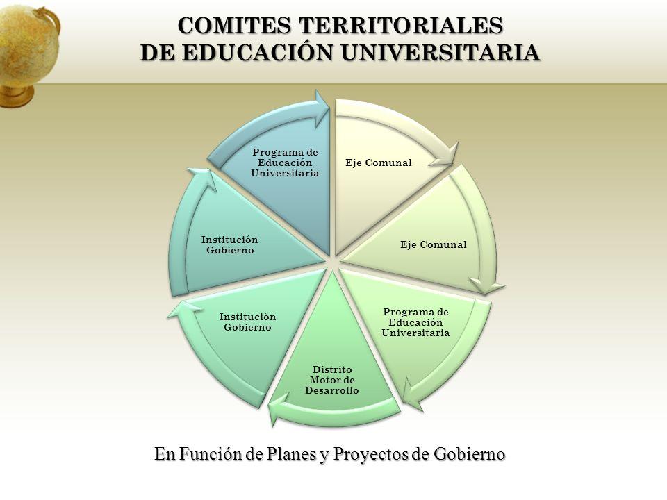 Eje Comunal Programa de Educación Universitaria Distrito Motor de Desarrollo Institución Gobierno Programa de Educación Universitaria COMITES TERRITORIALES DE EDUCACIÓN UNIVERSITARIA En Función de Planes y Proyectos de Gobierno