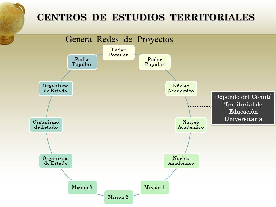 CENTROS DE ESTUDIOS TERRITORIALES Genera Redes de Proyectos Poder Popular Núcleo Académico Misión 1Misión 2Misión 3 Organismo de Estado Poder Popular Depende del Comité Territorial de Educación Universitaria