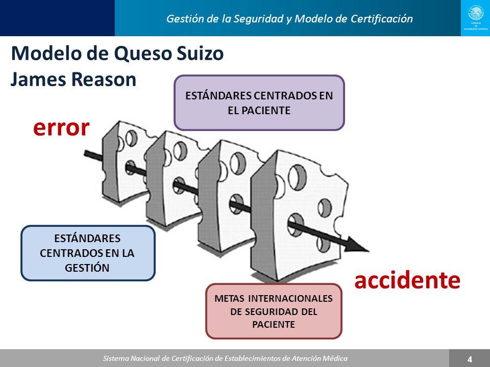 Sistema Nacional de Certificación de Establecimientos de Atención Médica 5 Apartados más incumplidos y de mayor impacto en el Proceso de Certificación de Establecimientos de Atención Médica Apartados más incumplidos y de mayor impacto en el Proceso de Certificación de Establecimientos de Atención Médica 1999 Desarrollo del Modelo 20022009 20112012 Gestión de la Seguridad y Modelo de Certificación