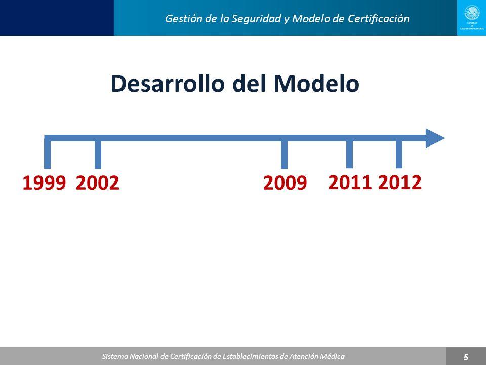 Sistema Nacional de Certificación de Establecimientos de Atención Médica 6 Apartados más incumplidos y de mayor impacto en el Proceso de Certificación de Establecimientos de Atención Médica Apartados más incumplidos y de mayor impacto en el Proceso de Certificación de Establecimientos de Atención Médica 1999 Mejora del método de evaluación.