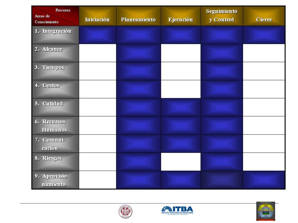 Procesos Areas de ConocimientoIniciaciónPlaneamientoEjecuciónSeguimiento y Control Cierre 1.- Integración 2.- Alcance 3.- Tiempos 4.- Costos 5.- Calid
