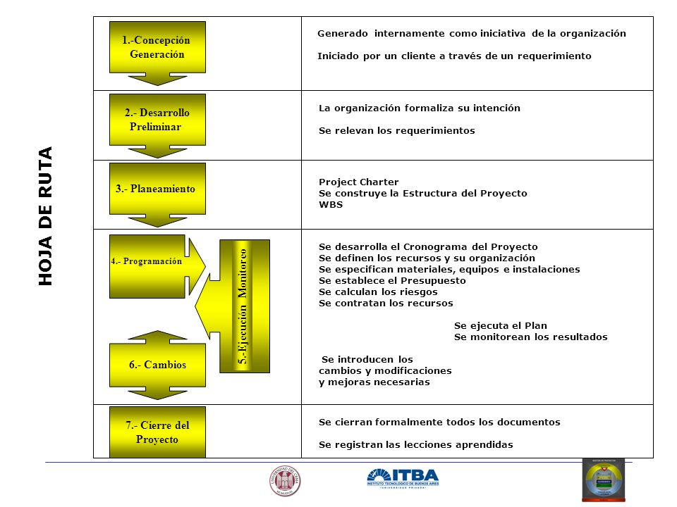 1.-Concepción Generación 2.- Desarrollo Preliminar 3.- Planeamiento 4.- Programación 5.-Ejecución Monitoreo 6.- Cambios 7.- Cierre del Proyecto Genera
