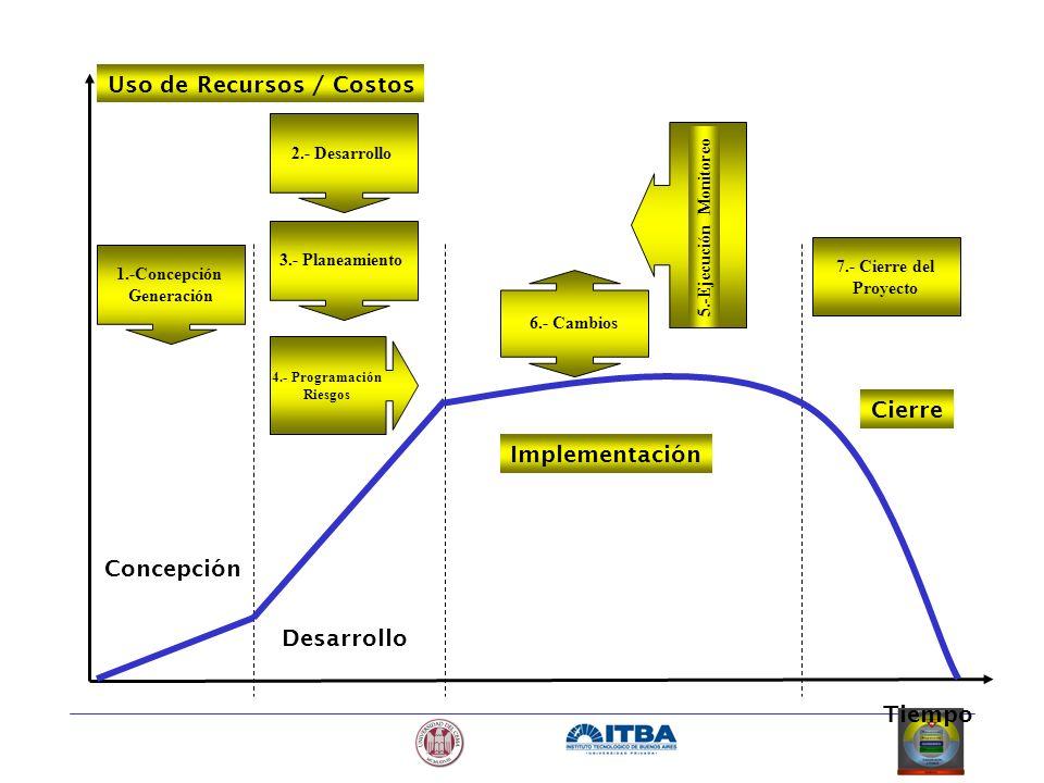 Uso de Recursos / Costos Tiempo Concepción Desarrollo Implementación Cierre 1.-Concepción Generación 2.- Desarrollo 3.- Planeamiento 4.- Programación