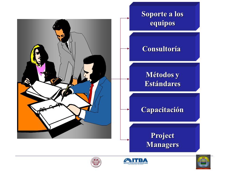 Soporte a los equipos Consultoría Métodos y Estándares Capacitación ProjectManagers