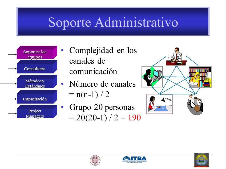 Soporte Administrativo Complejidad en los canales de comunicación Número de canales = n(n-1) / 2 Grupo 20 personas = 20(20-1) / 2 = 190 Soporte a los