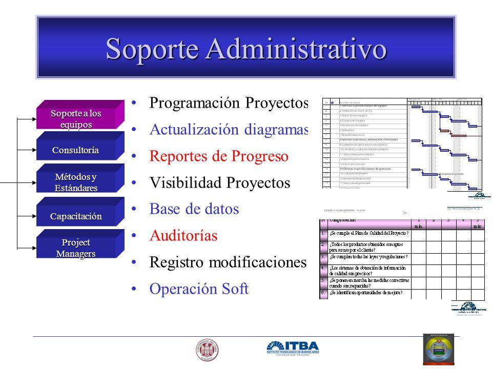 Programación Proyectos Actualización diagramas Reportes de Progreso Visibilidad Proyectos Base de datos Auditorías Registro modificaciones Operación S