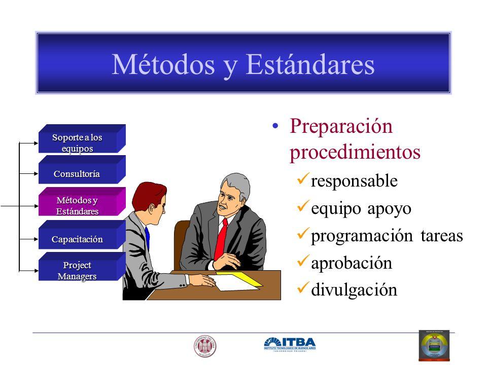 Métodos y Estándares Preparación procedimientos responsable equipo apoyo programación tareas aprobación divulgación Soporte a los equipos Consultoría