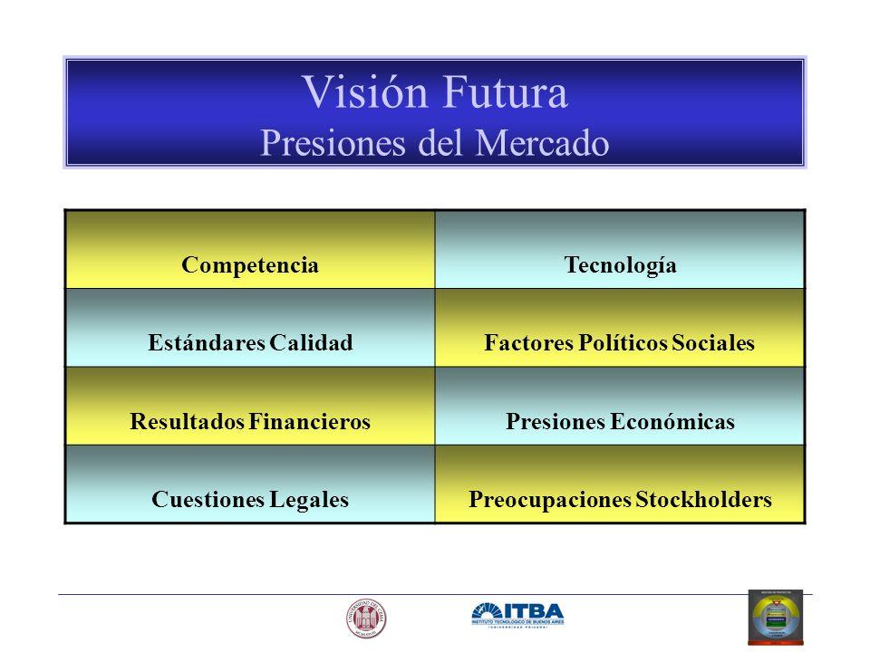 Visión Futura Presiones del Mercado CompetenciaTecnología Estándares CalidadFactores Políticos Sociales Resultados FinancierosPresiones Económicas Cue