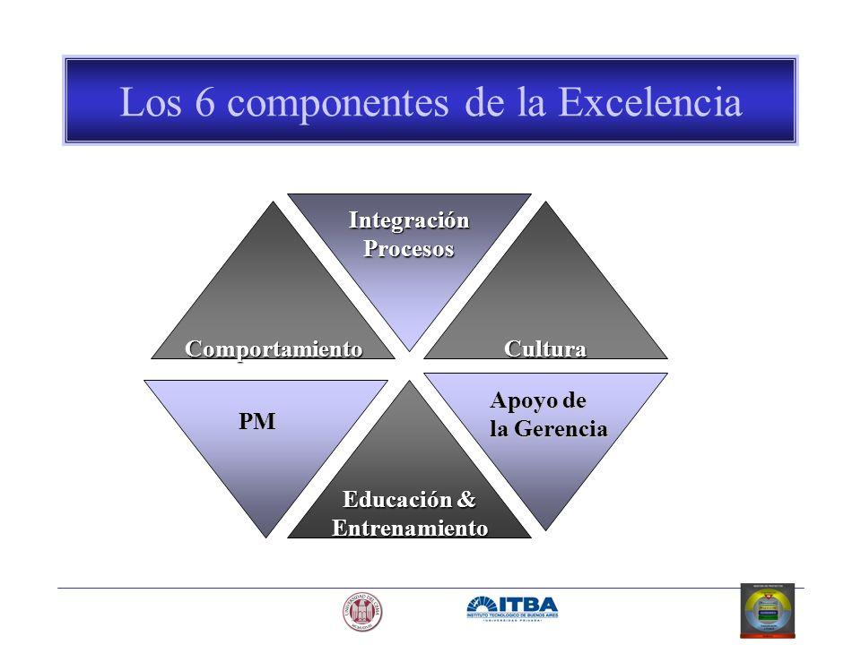 Los 6 componentes de la Excelencia Educación & Entrenamiento Cultura IntegraciónProcesos Comportamiento PM Apoyo de la Gerencia