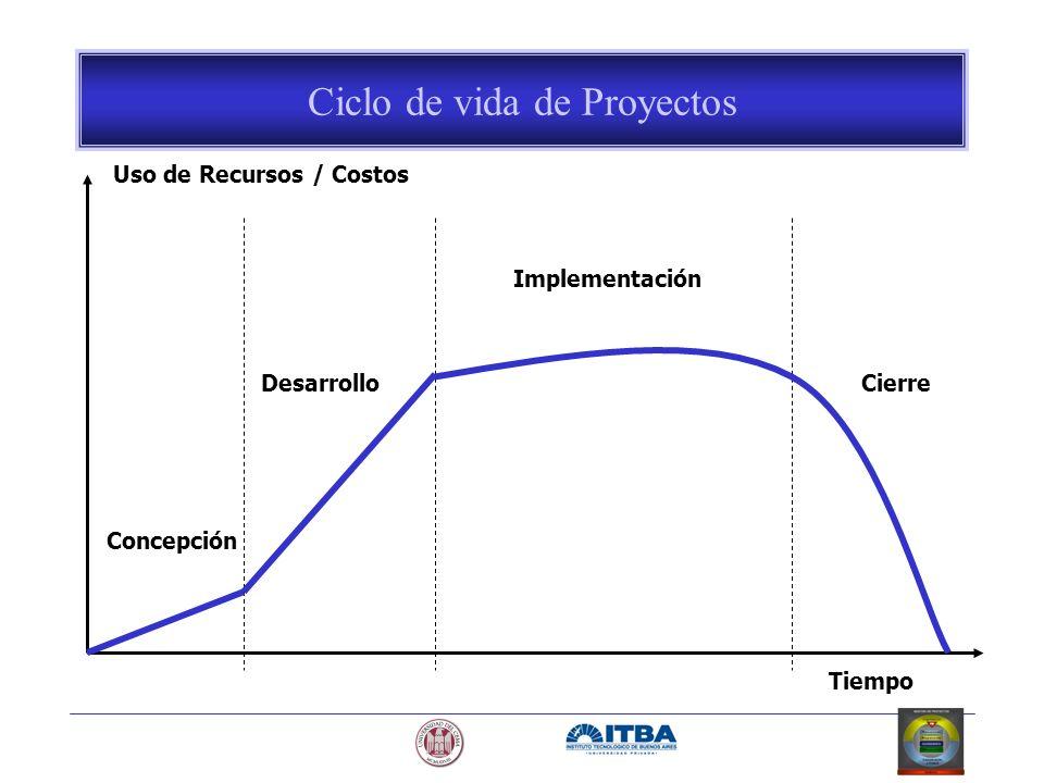 Uso de Recursos / Costos Tiempo Concepción Desarrollo Implementación Cierre Ciclo de vida de Proyectos