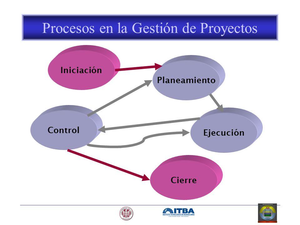 Iniciación Planeamiento Control Ejecución Cierre Procesos en la Gestión de Proyectos