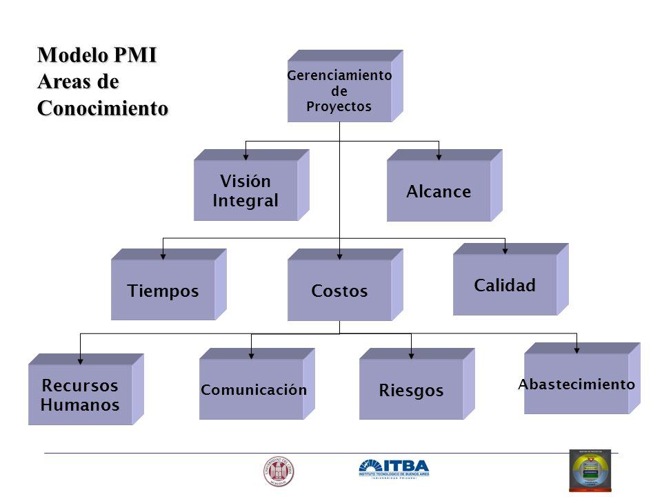 Recursos Humanos Comunicación Abastecimiento Riesgos Gerenciamiento de Proyectos Alcance Visión Integral Calidad CostosTiempos Modelo PMI Areas de Con