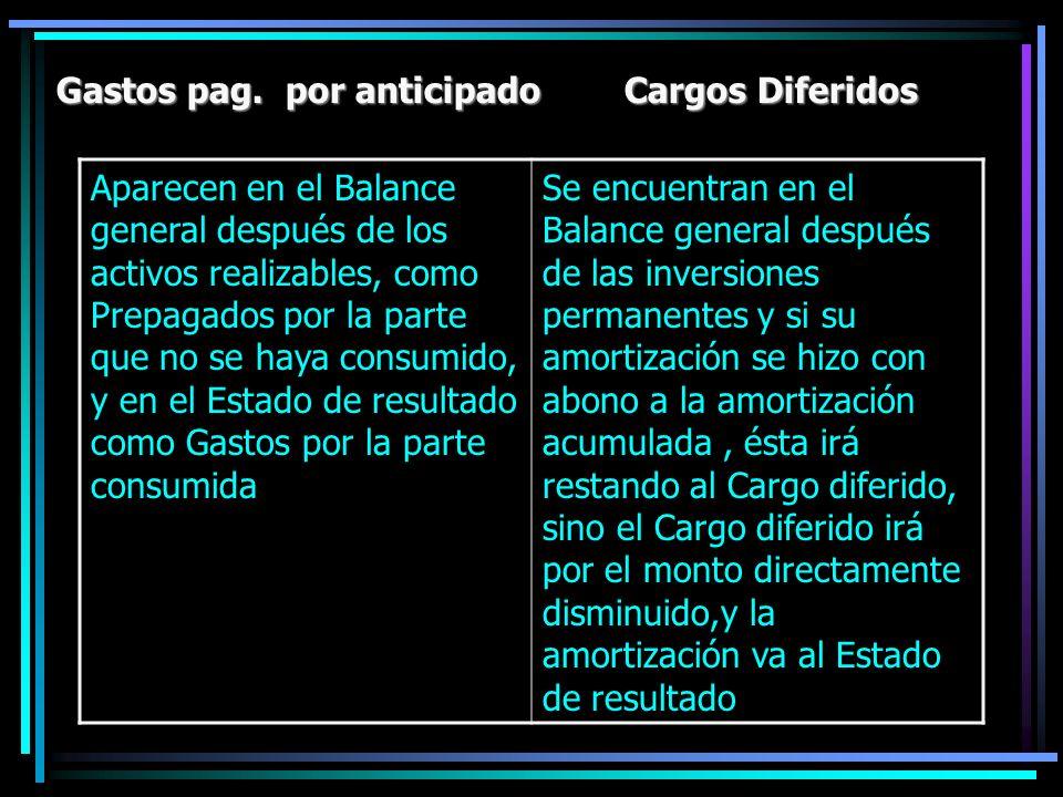 Gastos pag. por anticipado Cargos Diferidos Aparecen en el Balance general después de los activos realizables, como Prepagados por la parte que no se