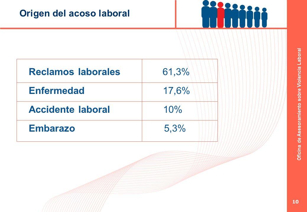 Oficina de Asesoramiento sobre Violencia Laboral 10 Reclamos laborales 61,3% Enfermedad 17,6% Accidente laboral 10% Embarazo 5,3% Origen del acoso lab