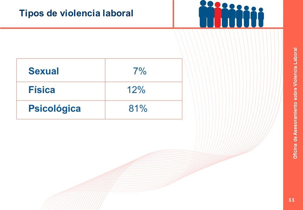Oficina de Asesoramiento sobre Violencia Laboral 11 Tipos de violencia laboral Sexual 7% Física 12% Psicológica 81%