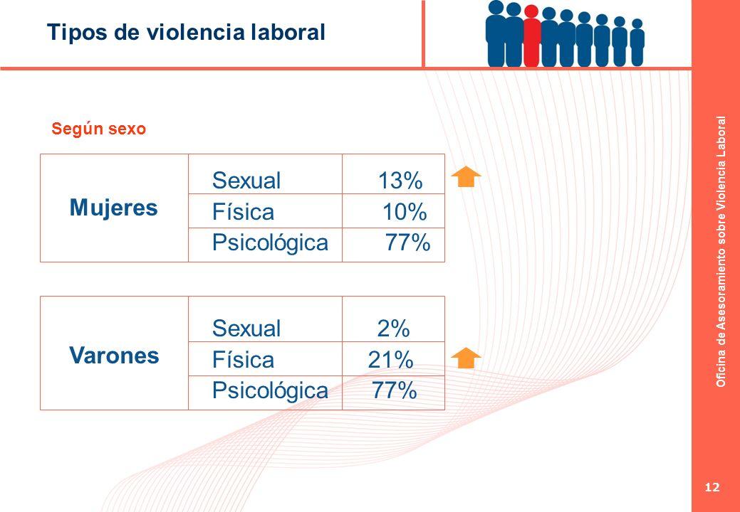 Oficina de Asesoramiento sobre Violencia Laboral 12 Tipos de violencia laboral Mujeres Sexual 13% Física 10% Psicológica 77% Varones Sexual 2% Física
