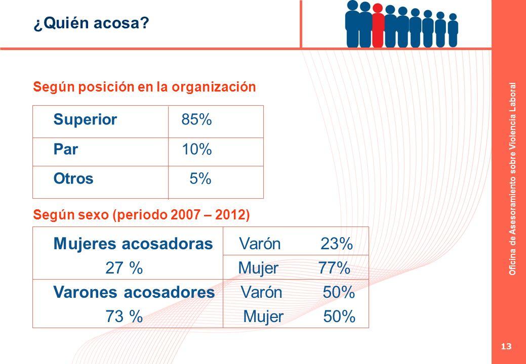 Oficina de Asesoramiento sobre Violencia Laboral 13 ¿Quién acosa? Según posición en la organización Superior 85% Par 10% Otros 5% Mujeres acosadoras V