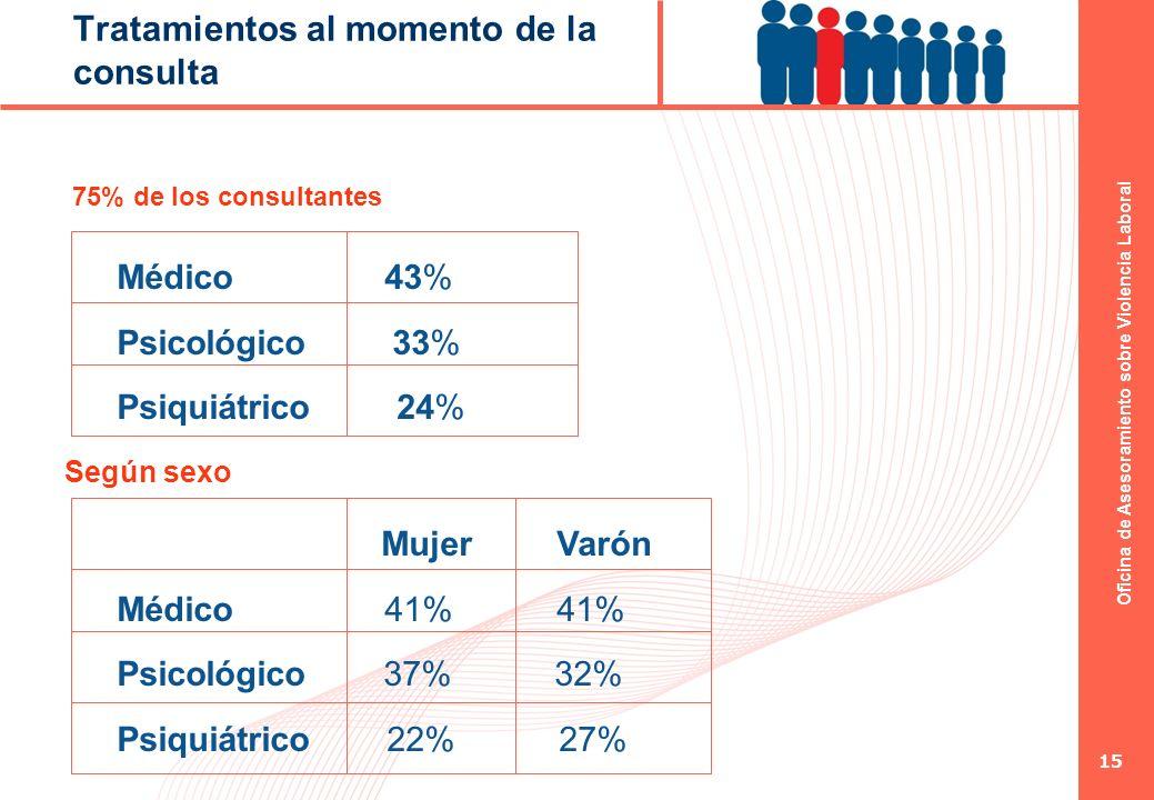 Oficina de Asesoramiento sobre Violencia Laboral 15 Tratamientos al momento de la consulta 75% de los consultantes Médico 43% Psicológico 33% Psiquiát