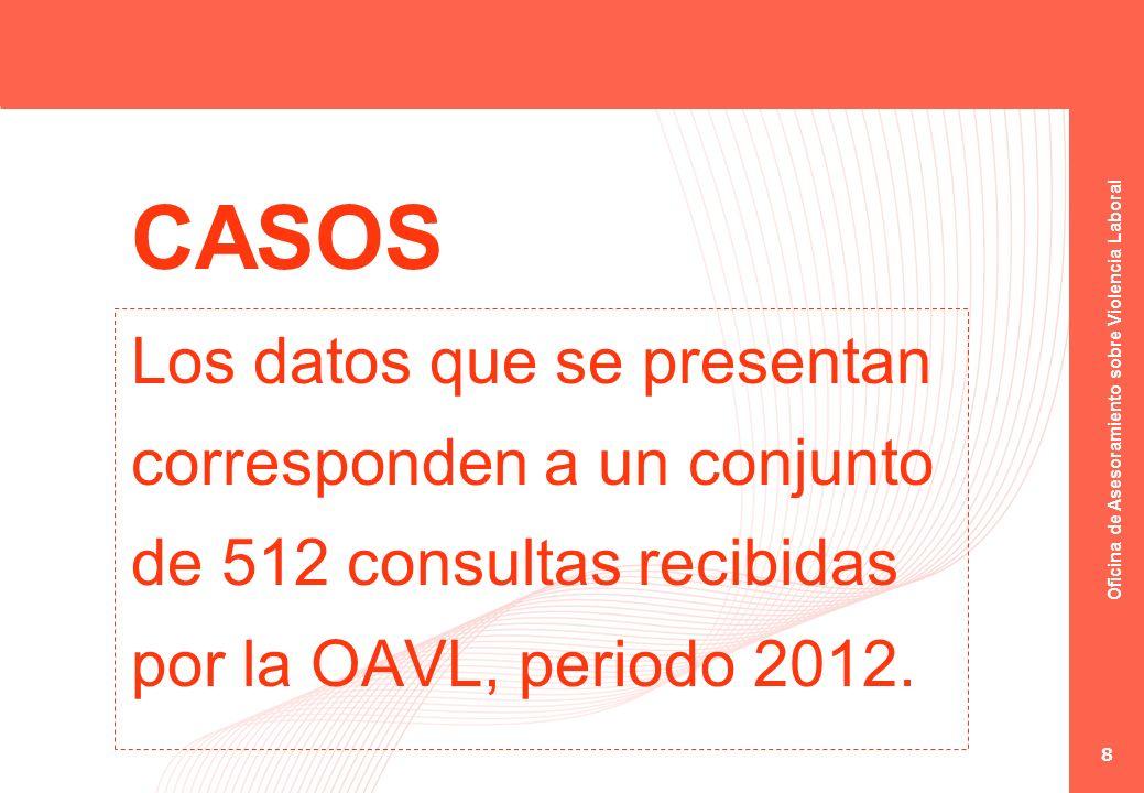 Oficina de Asesoramiento sobre Violencia Laboral 8 CASOS Los datos que se presentan corresponden a un conjunto de 512 consultas recibidas por la OAVL,