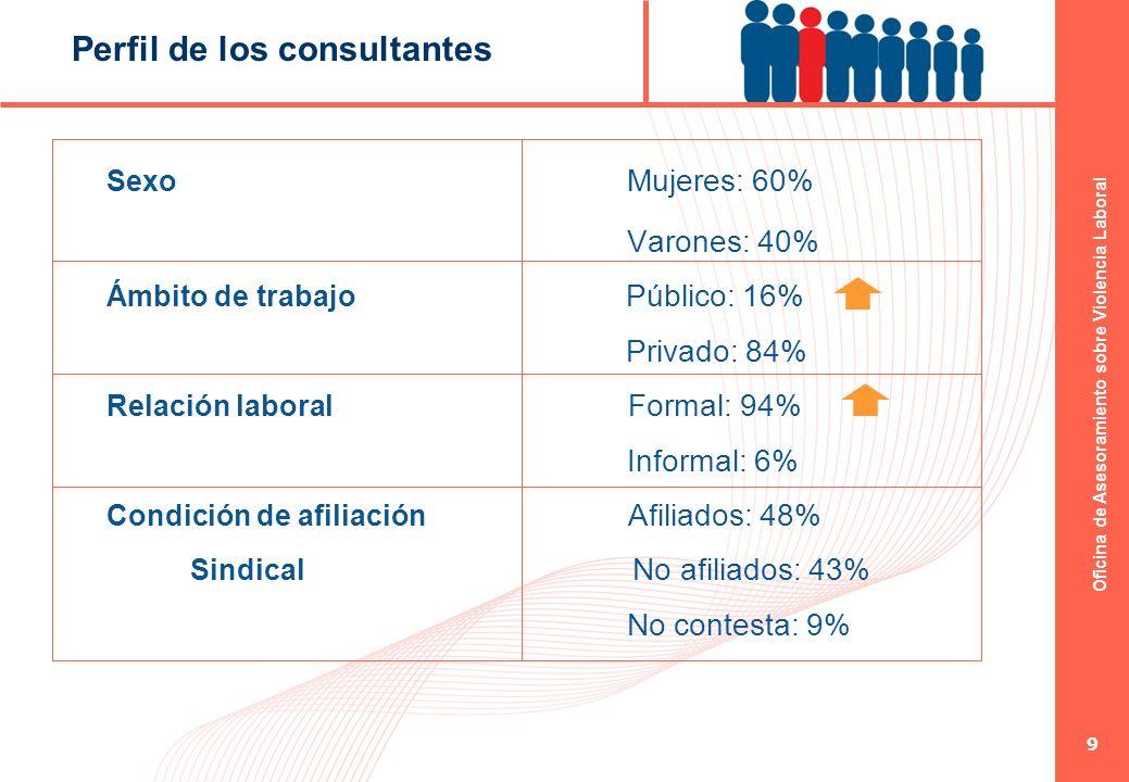 Oficina de Asesoramiento sobre Violencia Laboral 9 Perfil de los consultantes Sexo Mujeres: 60% Varones: 40% Ámbito de trabajo Público: 16% Privado: 8