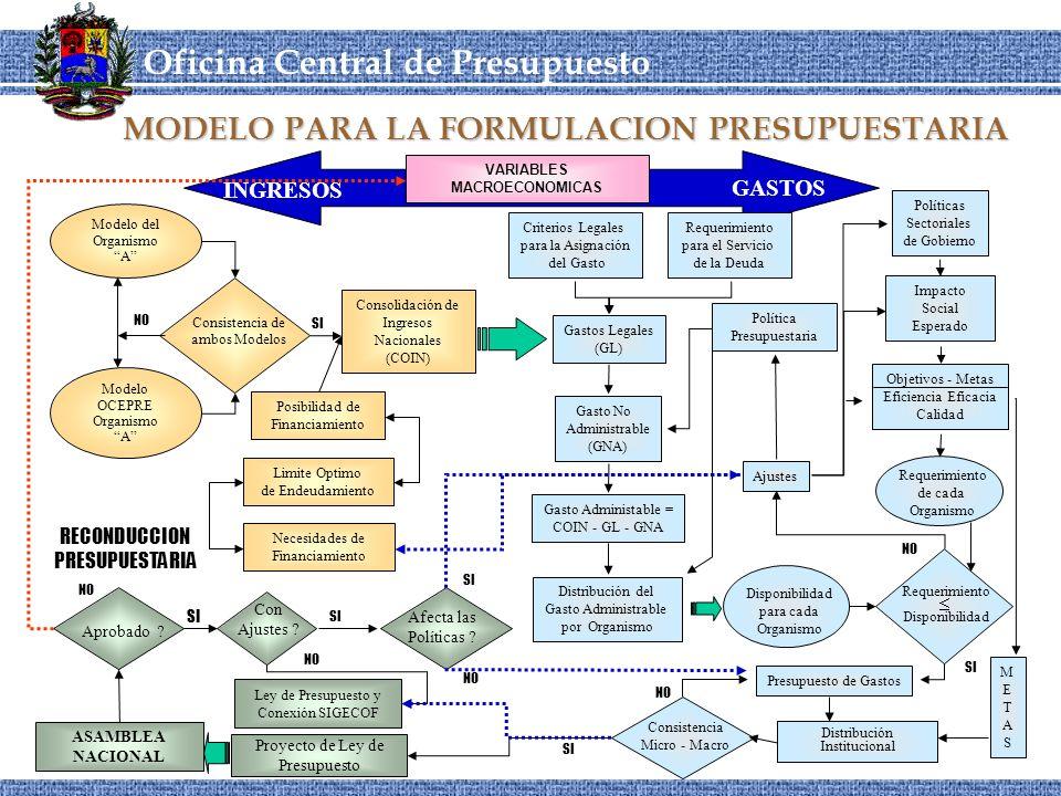 OCEPRE Oficina Central de Presupuesto CORDIPLANOCEPRE MODELO PARA LA FORMULACION PRESUPUESTARIA GASTOS INGRESOS VARIABLES MACROECONOMICAS Modelo del Organismo A Modelo OCEPRE Organismo A Consistencia de ambos Modelos NO Criterios Legales para la Asignación del Gasto Requerimiento para el Servicio de la Deuda Política Presupuestaria Gasto No Administrable (GNA) Gasto Administable = COIN - GL - GNA Gastos Legales (GL) Políticas Sectoriales de Gobierno Impacto Social Esperado Objetivos - Metas Eficiencia Eficacia Calidad Requerimiento de cada Organismo Disponibilidad para cada Organismo Distribución del Gasto Administrable por Organismo SI Presupuesto de Gastos Distribución Institucional METASMETAS Consistencia Micro - Macro NO SI ASAMBLEA NACIONAL Aprobado .