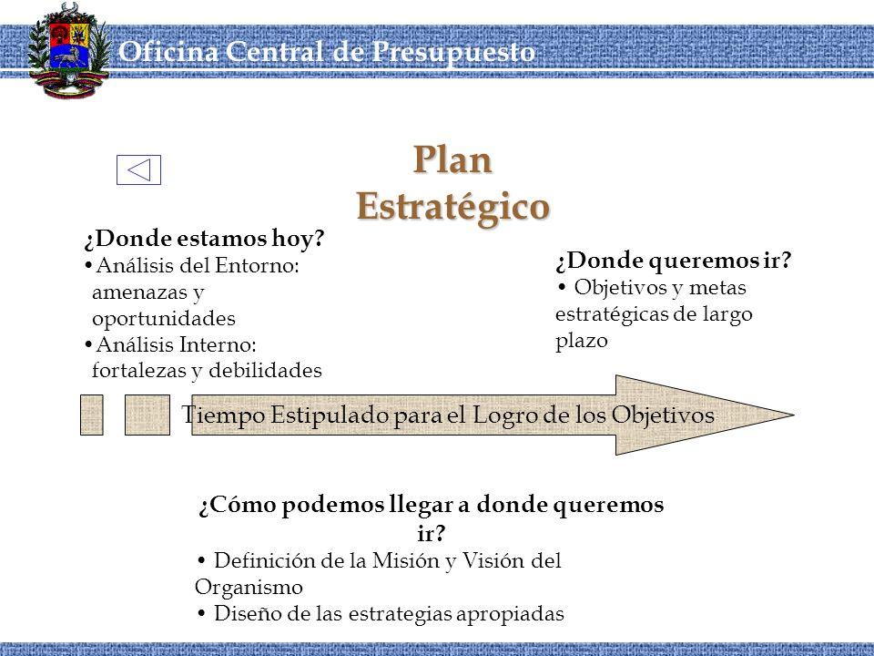 OCEPRE Oficina Central de Presupuesto CORDIPLANOCEPRE Plan Estratégico ¿Donde queremos ir.