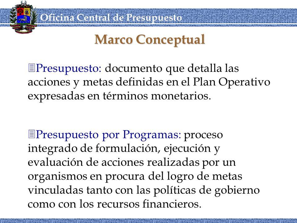 OCEPRE Oficina Central de Presupuesto CORDIPLANOCEPRE ¿Qué quiero hacer este período.