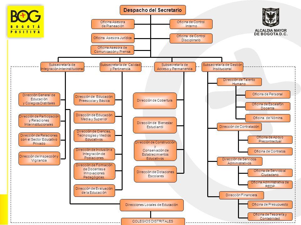 Despacho del Secretario Oficina Asesora Jurídica Oficina de Control Interno Oficina Asesora de Planeación Oficina de Control Disciplinario Oficina Asesora Comunicación y Prensa