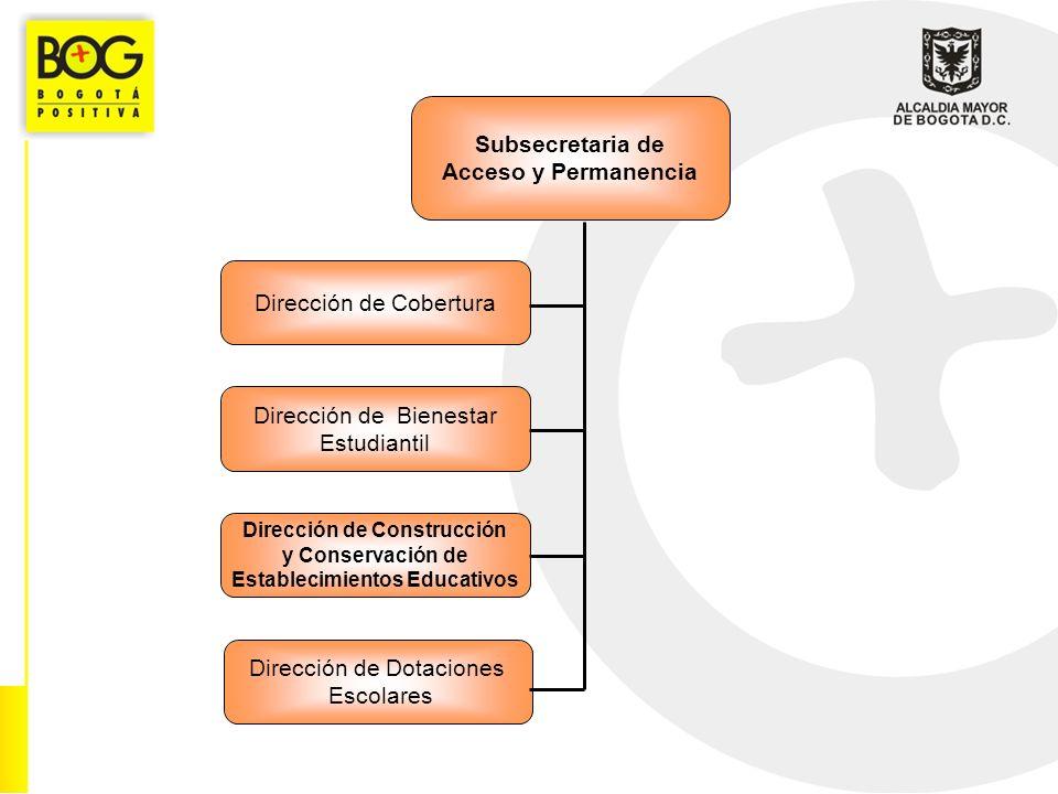 Subsecretaria de Acceso y Permanencia Dirección de Cobertura Dirección de Bienestar Estudiantil Dirección de Construcción y Conservación de Establecim