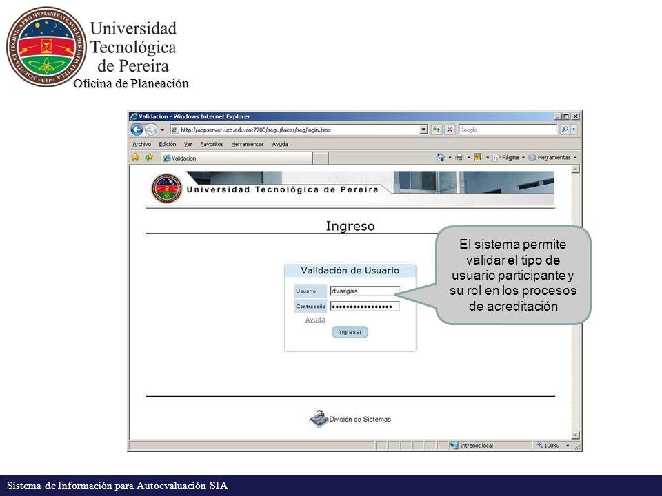 Oficina de Planeación Sistema de Información para Autoevaluación SIA El sistema permite validar el tipo de usuario participante y su rol en los proces