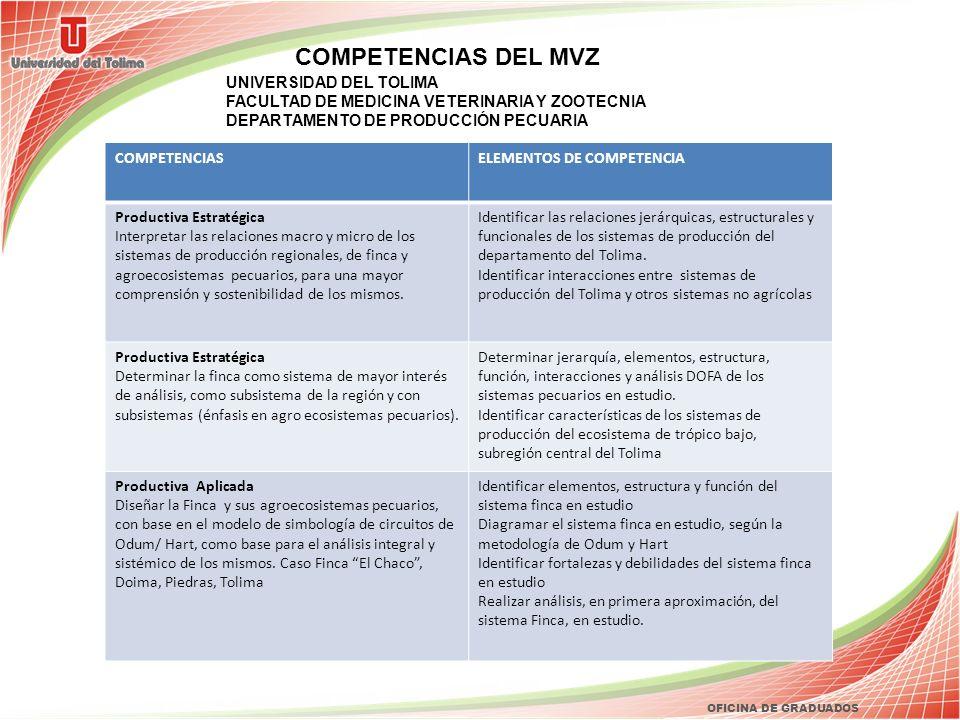 OFICINA DE GRADUADOS COMPETENCIAS DEL MVZ UNIVERSIDAD DEL TOLIMA FACULTAD DE MEDICINA VETERINARIA Y ZOOTECNIA DEPARTAMENTO DE PRODUCCIÓN PECUARIA DESA