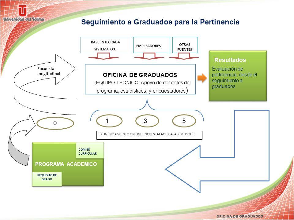 OFICINA DE GRADUADOS Encuesta longitudinal BASE INTEGRADA SISTEMA O3. PROGRAMA ACADEMICO DILIGENCIAMIENTO ON LINE ENCUESTAFACIL Y ACADEMUSOFT... REQUI