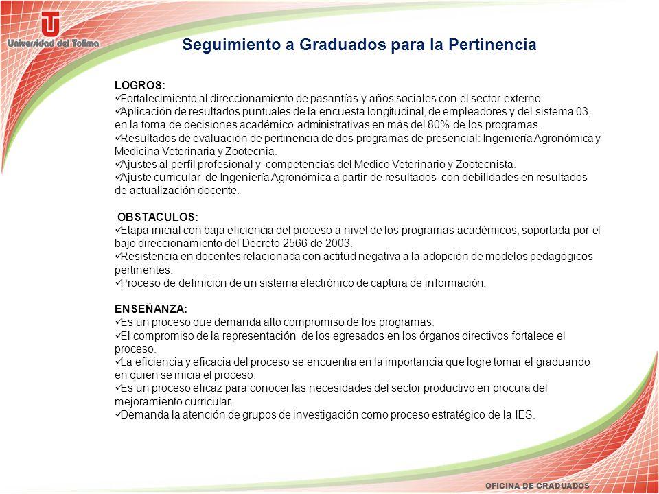 OFICINA DE GRADUADOS Seguimiento a Graduados para la Pertinencia LOGROS: Fortalecimiento al direccionamiento de pasantías y años sociales con el secto