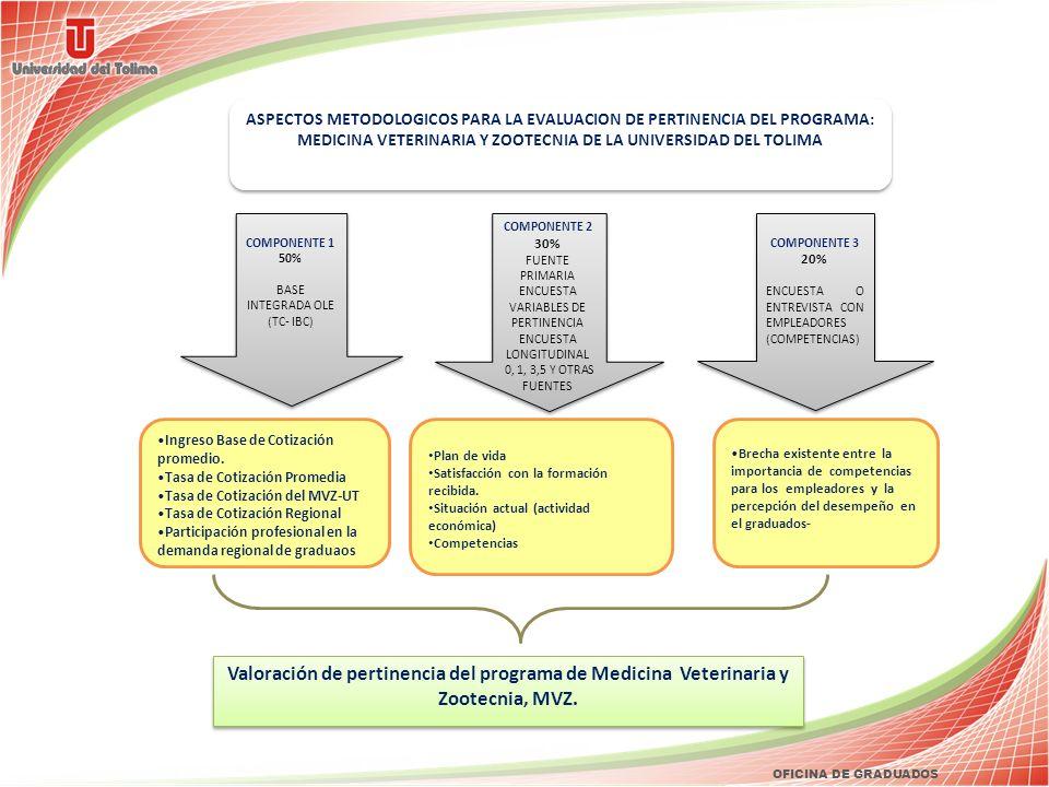 OFICINA DE GRADUADOS COMPONENTE 2 30% FUENTE PRIMARIA ENCUESTA VARIABLES DE PERTINENCIA ENCUESTA LONGITUDINAL 0, 1, 3,5 Y OTRAS FUENTES COMPONENTE 2 3