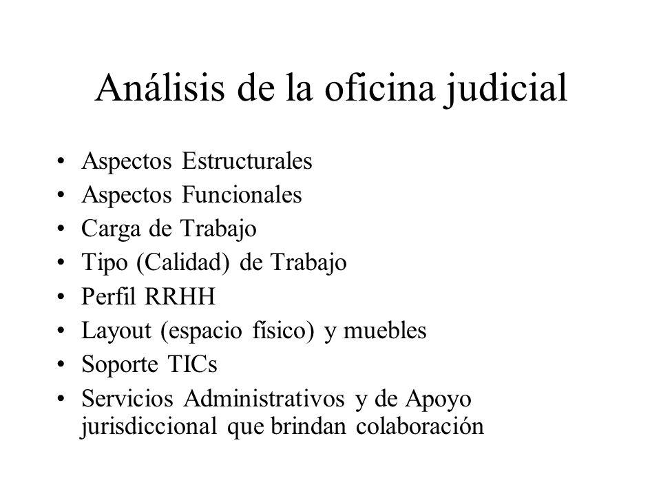 Análisis de la oficina judicial Aspectos Estructurales Aspectos Funcionales Carga de Trabajo Tipo (Calidad) de Trabajo Perfil RRHH Layout (espacio fís