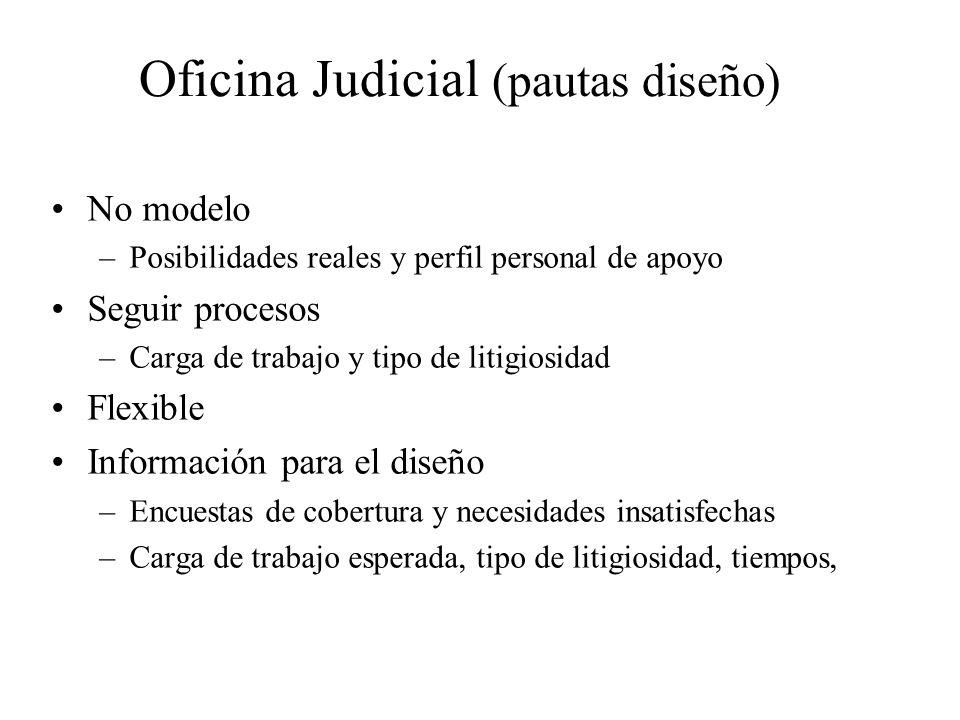 Oficina Judicial (pautas diseño) No modelo –Posibilidades reales y perfil personal de apoyo Seguir procesos –Carga de trabajo y tipo de litigiosidad F