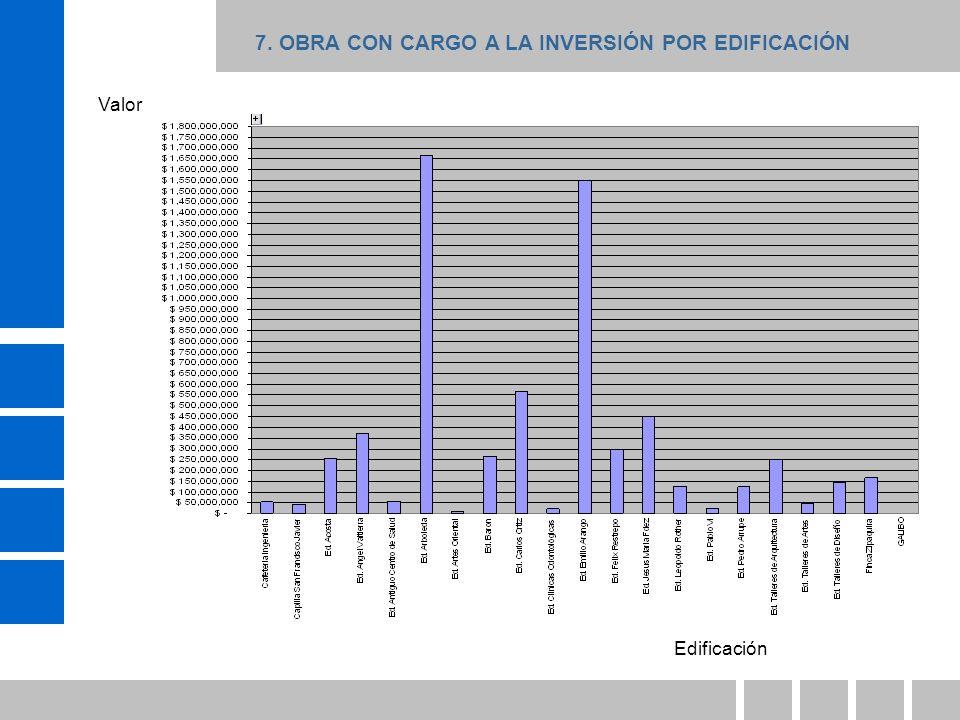 7. OBRA CON CARGO A LA INVERSIÓN POR EDIFICACIÓN Edificación Valor