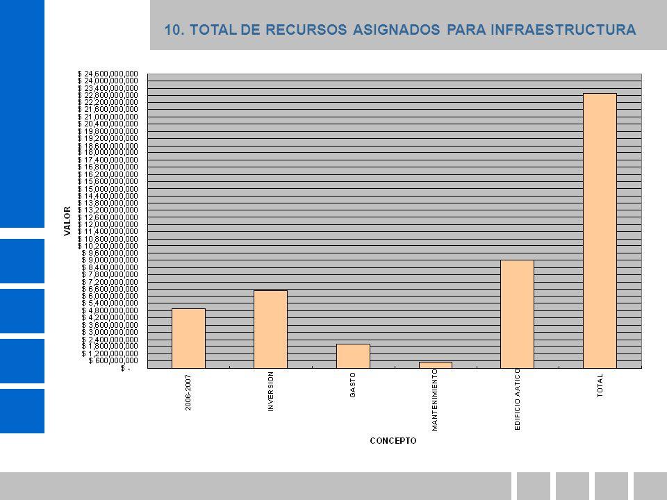 10. TOTAL DE RECURSOS ASIGNADOS PARA INFRAESTRUCTURA