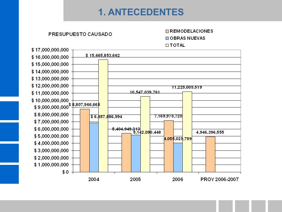 CANTIDAD DE OBRAS EJECUTADAS 72 56 8 0 10 20 30 40 50 60 70 80 90 200420052006 CANTIDAD DE OBRAS EJECUTADAS POR AÑO 1.