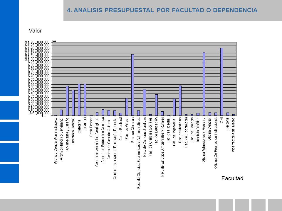 4. ANALISIS PRESUPUESTAL POR FACULTAD O DEPENDENCIA Valor Facultad