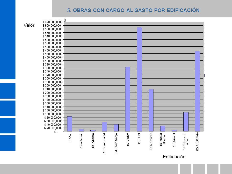 5. OBRAS CON CARGO AL GASTO POR EDIFICACIÓN Edificación Valor