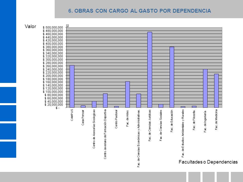 Facultades o Dependencias Valor 6. OBRAS CON CARGO AL GASTO POR DEPENDENCIA