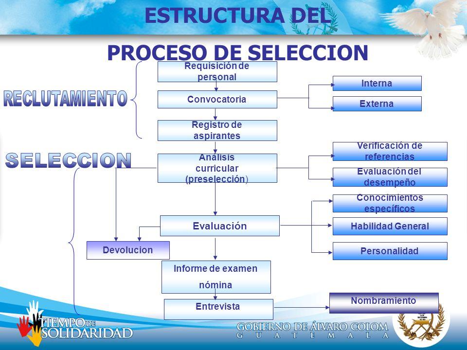 ESTRUCTURA DEL PROCESO DE SELECCION Nombramiento Requisición de personal Convocatoria Registro de aspirantes Análisis curricular (preselección) Evalua