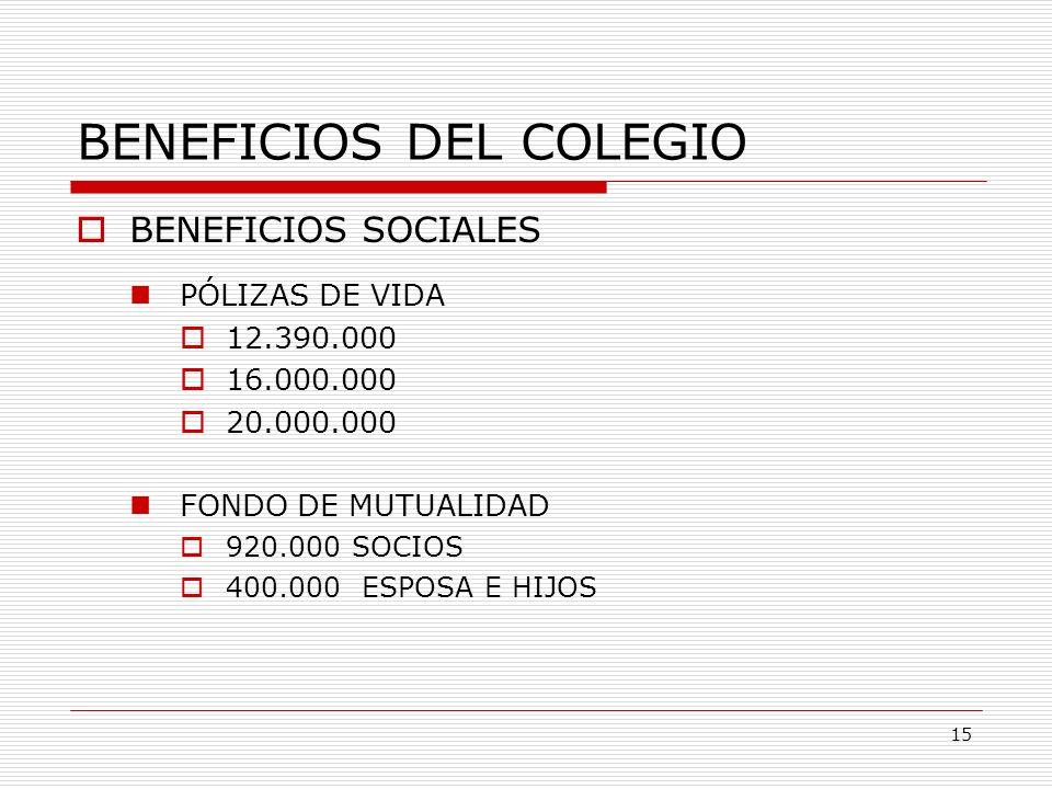 BENEFICIOS DEL COLEGIO BENEFICIOS SOCIALES PÓLIZAS DE VIDA 12.390.000 16.000.000 20.000.000 FONDO DE MUTUALIDAD 920.000 SOCIOS 400.000 ESPOSA E HIJOS
