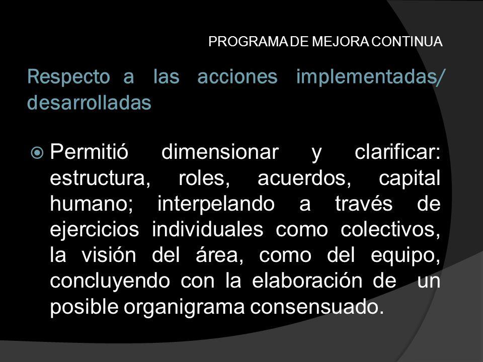 Respecto a las acciones implementadas/ desarrolladas PROGRAMA DE MEJORA CONTINUA Permitió dimensionar y clarificar: estructura, roles, acuerdos, capit